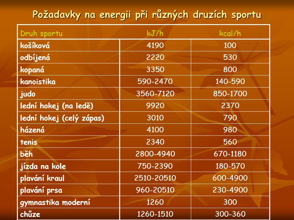 Požadavky na energii při různých druzích sportu Druh sportukJ/hkcal/h košíková4190100 odbíjená2220530 kopaná3350800 kanoistika590-2470140-590 judo3560