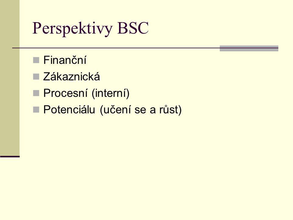 Perspektivy BSC Finanční Zákaznická Procesní (interní) Potenciálu (učení se a růst)