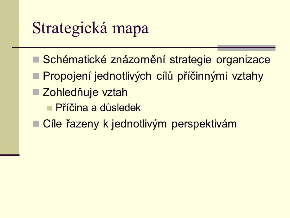 Strategická mapa Schématické znázornění strategie organizace Propojení jednotlivých cílů příčinnými vztahy Zohledňuje vztah Příčina a důsledek Cíle řa