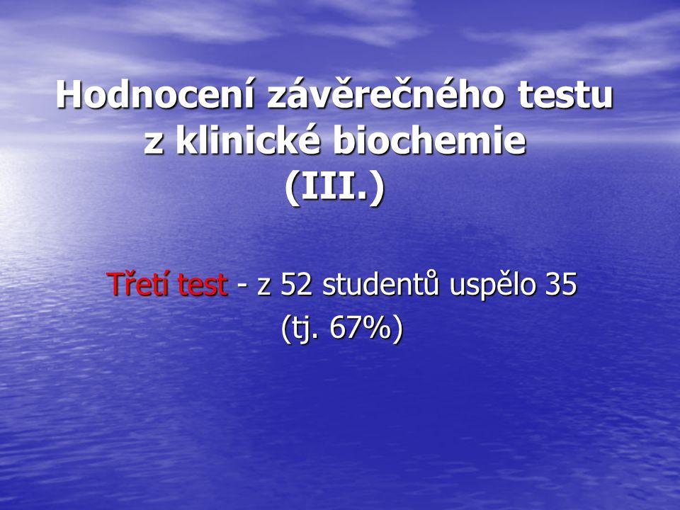 Hodnocení závěrečného testu z klinické biochemie (III.) Třetí test - z 52 studentů uspělo 35 (tj.