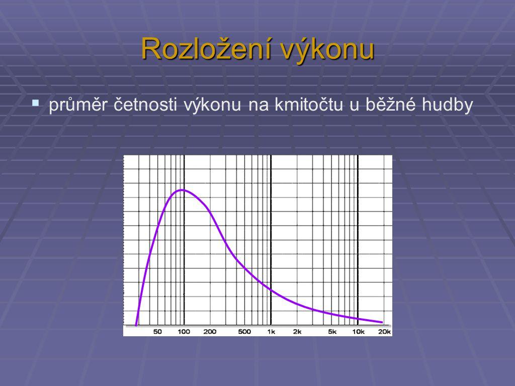 Rozložení výkonu  průměr četnosti výkonu na kmitočtu u běžné hudby