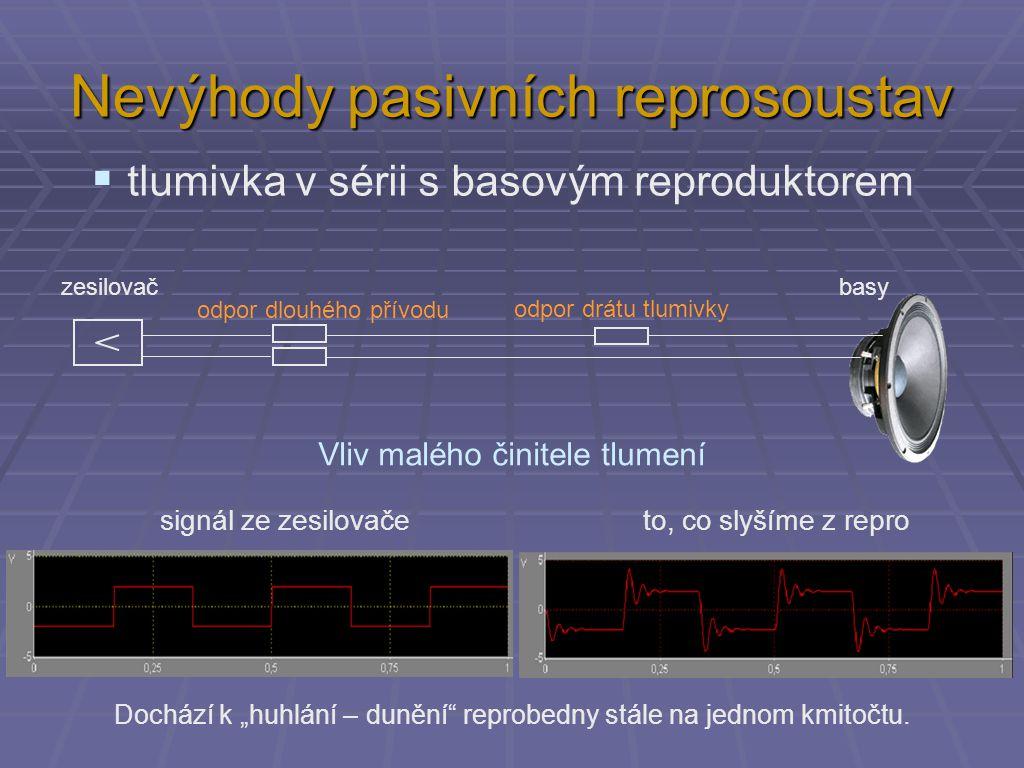 Ω jmenovitá impedance 8 Ω rezonanční kmitočet f r = 40 Hz rozsah použitelných kmitočtů Impedanční závislost dynamického reproduktoru Vliv pasivní výhybky