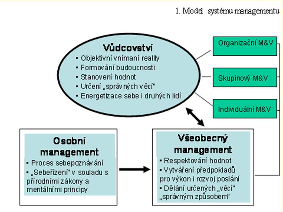 Osobní management - úvodní přednáška 6