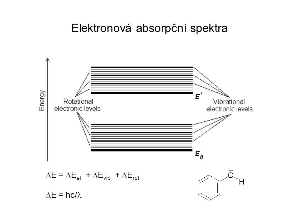 A nm AA Diferenční spektrum 1 2 1-2