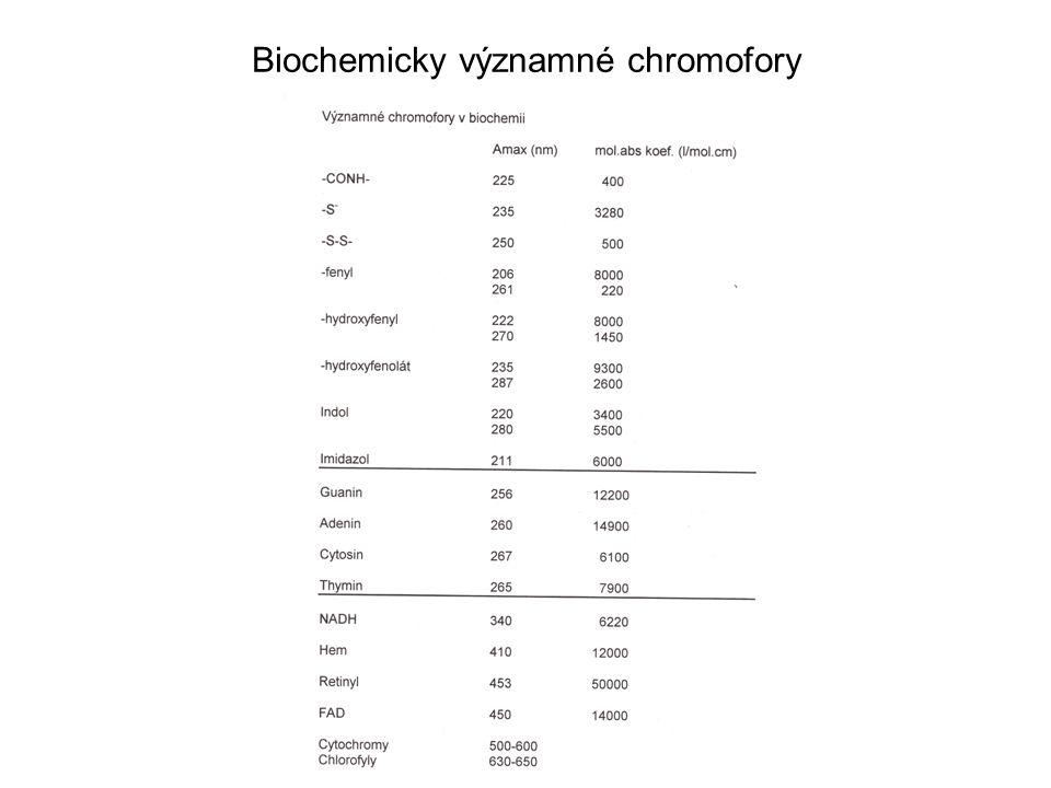 Stanovení bílkovin Bicinchoninát Citlivost vysoká 1 ug Pracná metoda – 2 kroky Interference: ruší EDTA, SH reagenty 562 nm