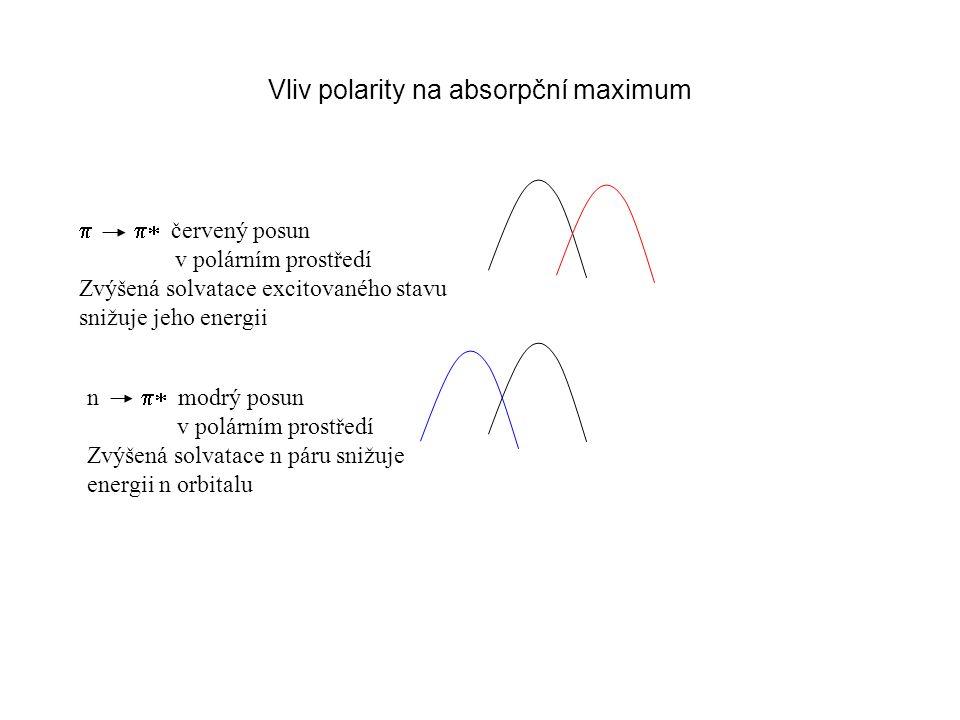 Vliv polarity na absorpční maximum n  modrý posun v polárním prostředí Zvýšená solvatace n páru snižuje energii n orbitalu  červ