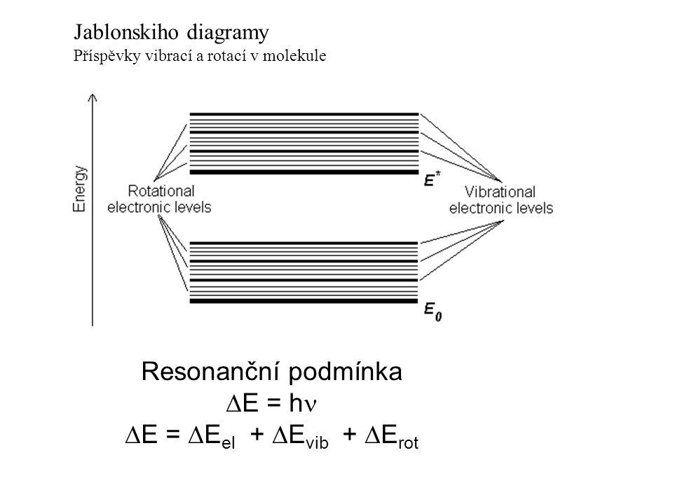 Jablonskiho diagramy Příspěvky vibrací a rotací v molekule Resonanční podmínka  E = h  E =  E el +  E vib +  E rot