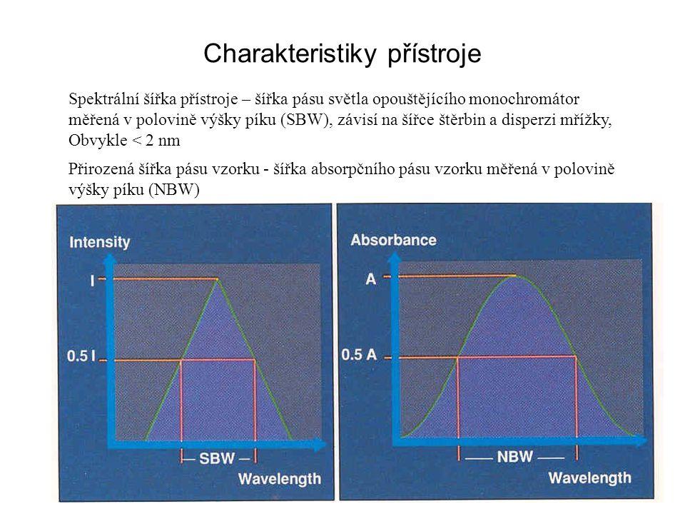 Charakteristiky přístroje Spektrální šířka přístroje – šířka pásu světla opouštějícího monochromátor měřená v polovině výšky píku (SBW), závisí na šířce štěrbin a disperzi mřížky, Obvykle < 2 nm Přirozená šířka pásu vzorku - šířka absorpčního pásu vzorku měřená v polovině výšky píku (NBW)
