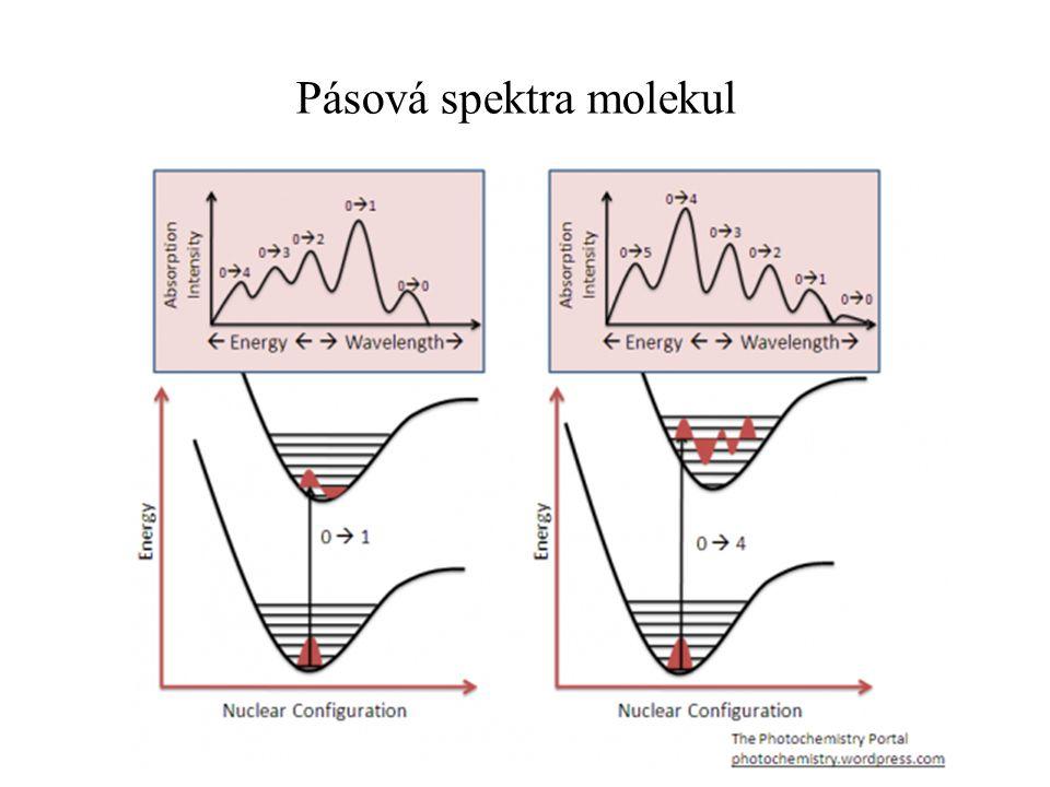Pásová spektra molekul