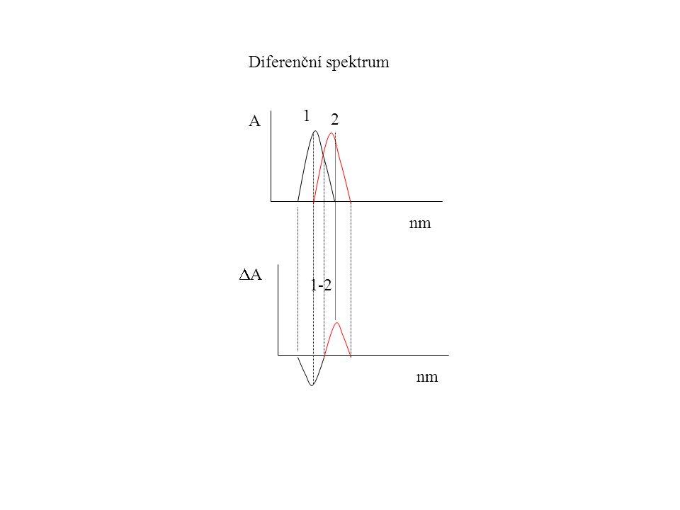 A AA Diferenční spektrum 1 2 1-2