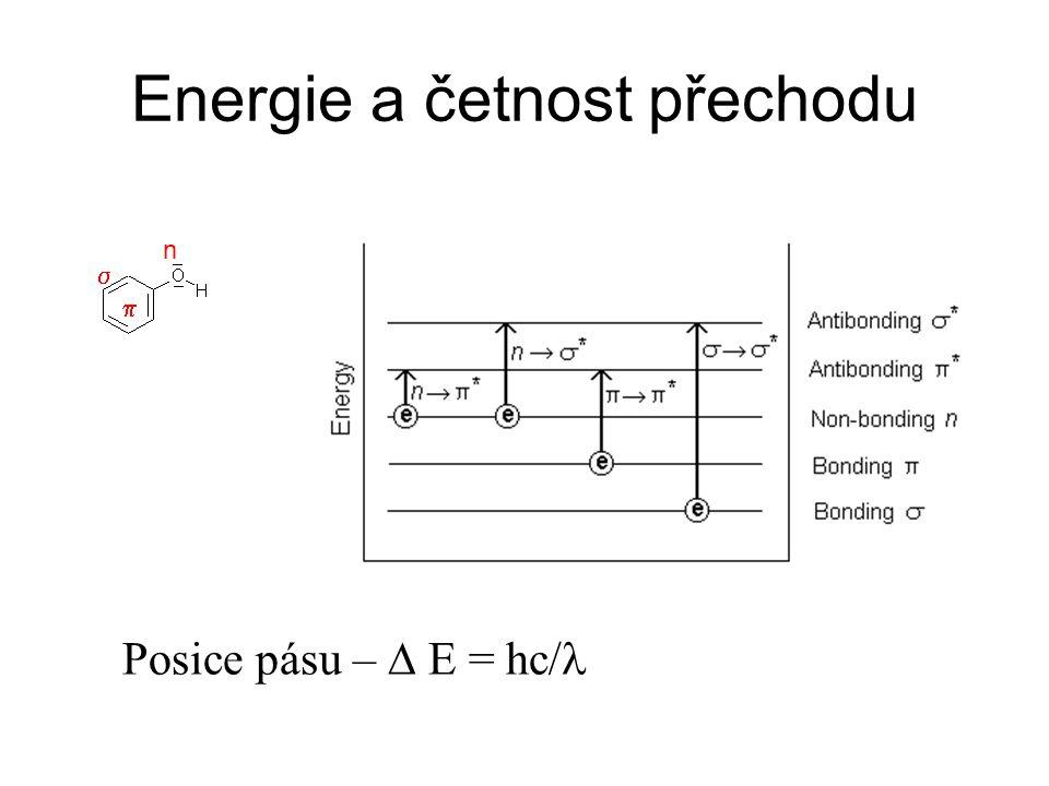 Energie a četnost přechodu   n Posice pásu –  E = hc/