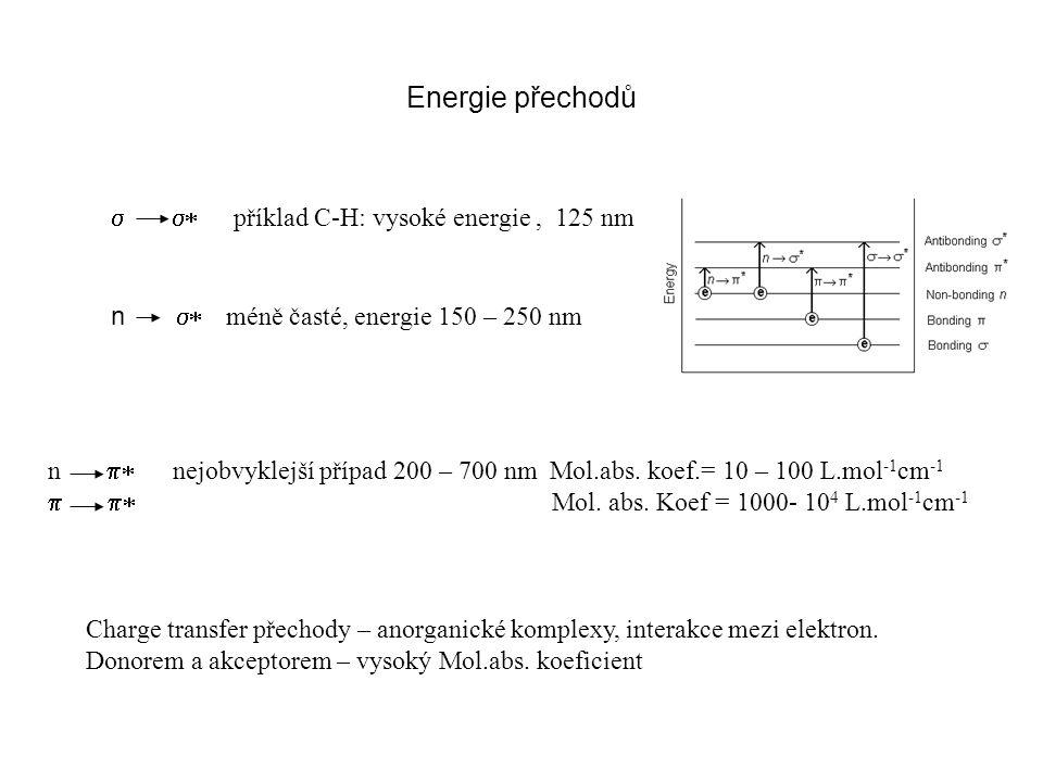 Energie přechodů  příklad C-H: vysoké energie, 125 nm n  nejobvyklejší případ 200 – 700 nm Mol.abs. koef.= 10 – 100 L.mo