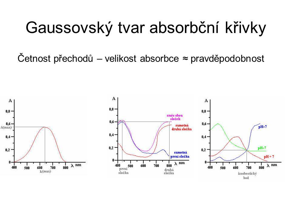 Gaussovský tvar absorbční křivky Četnost přechodů – velikost absorbce ≈ pravděpodobnost