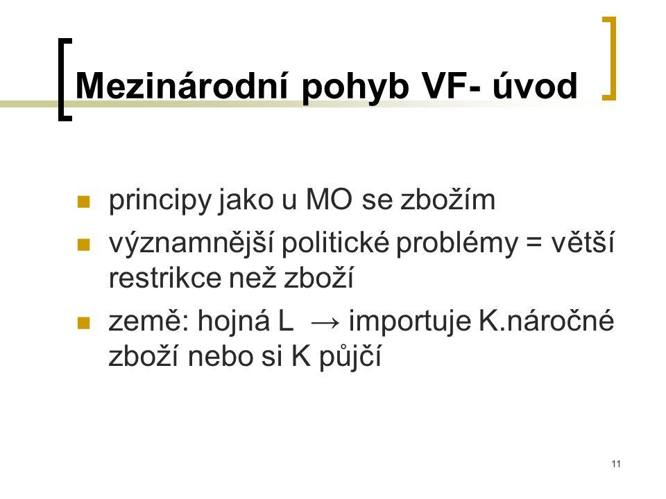 11 Mezinárodní pohyb VF- úvod principy jako u MO se zbožím významnější politické problémy = větší restrikce než zboží země: hojná L → importuje K.náro