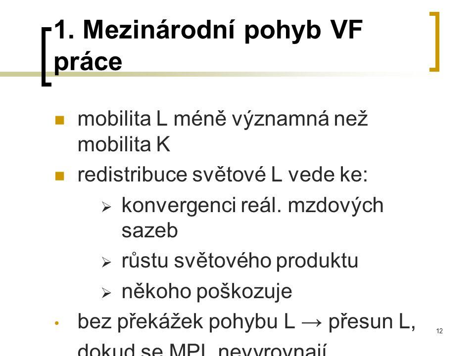 12 1. Mezinárodní pohyb VF práce mobilita L méně významná než mobilita K redistribuce světové L vede ke:  konvergenci reál. mzdových sazeb  růstu sv