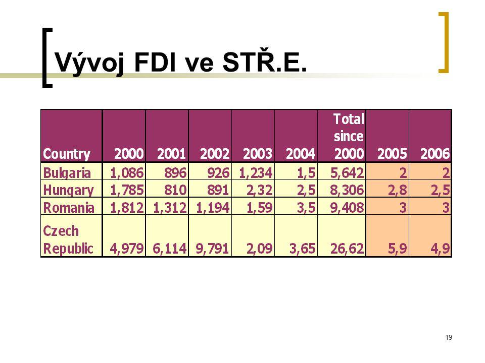 19 Vývoj FDI ve STŘ.E.