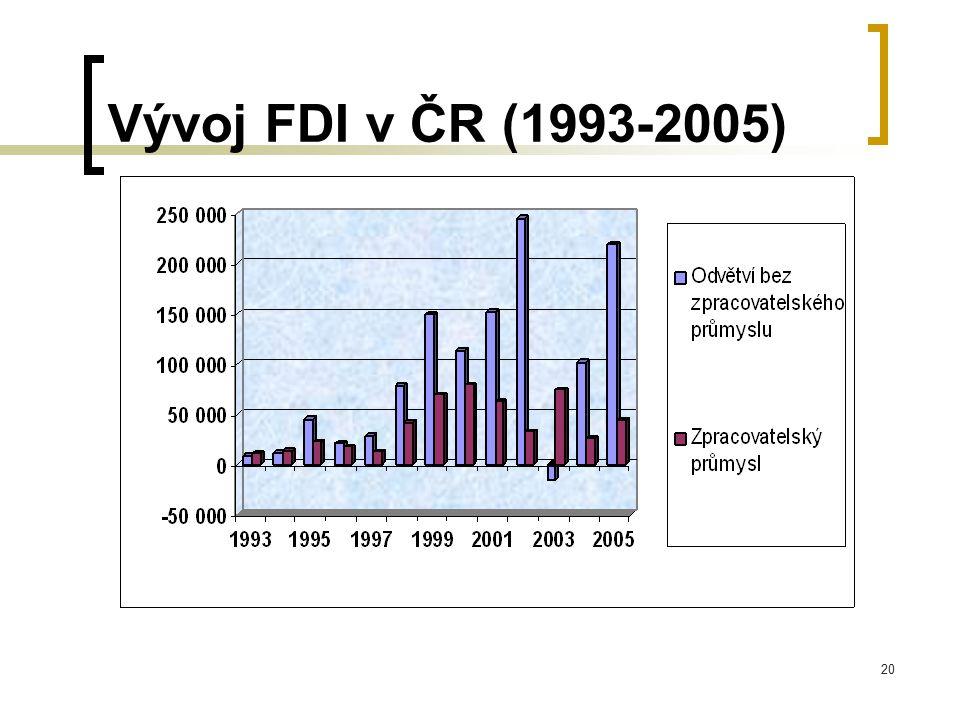 20 Vývoj FDI v ČR (1993-2005)