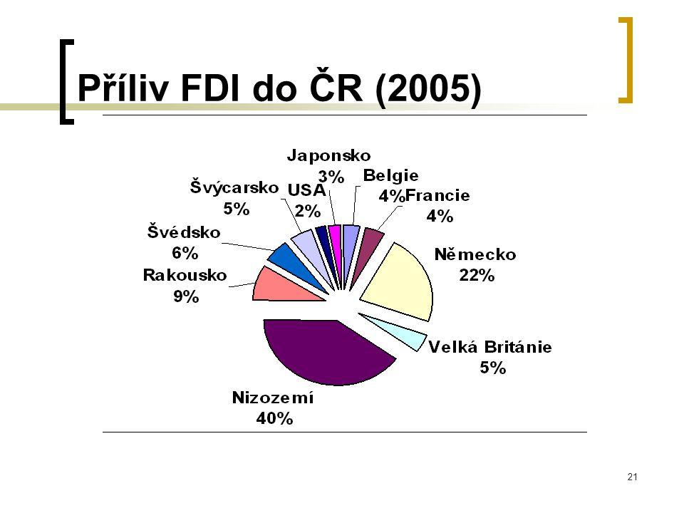 21 Příliv FDI do ČR (2005)