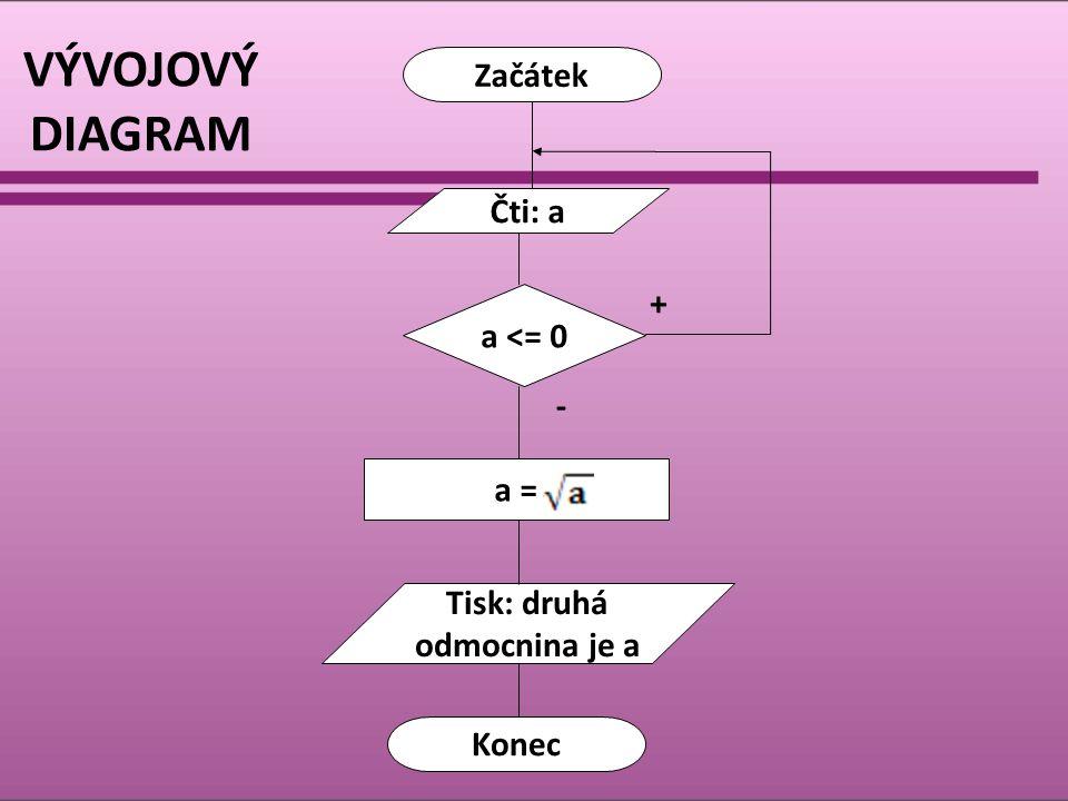 VÝVOJOVÝ DIAGRAM Začátek Konec Čti: a a <= 0 a = Tisk: druhá odmocnina je a + -