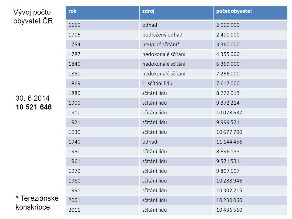 rokzdrojpočet obyvatel 1650odhad2 000 000 1705podložený odhad2 400 000 1754neúplné sčítání*3 360 000 1787nedokonalé sčítání4 355 000 1840nedokonalé sčítání6 369 000 1860nedokonalé sčítání7 256 000 18691.