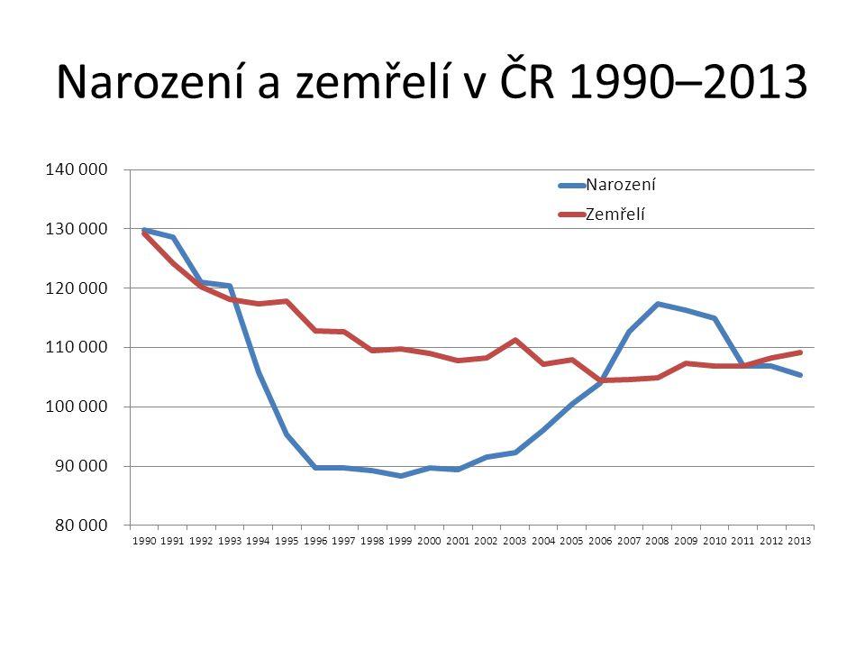 Narození a zemřelí v ČR 1990–2013
