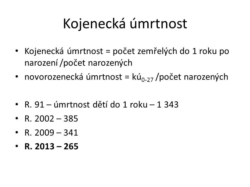 Kojenecká úmrtnost Kojenecká úmrtnost = počet zemřelých do 1 roku po narození /počet narozených novorozenecká úmrtnost = kú 0-27 /počet narozených R.