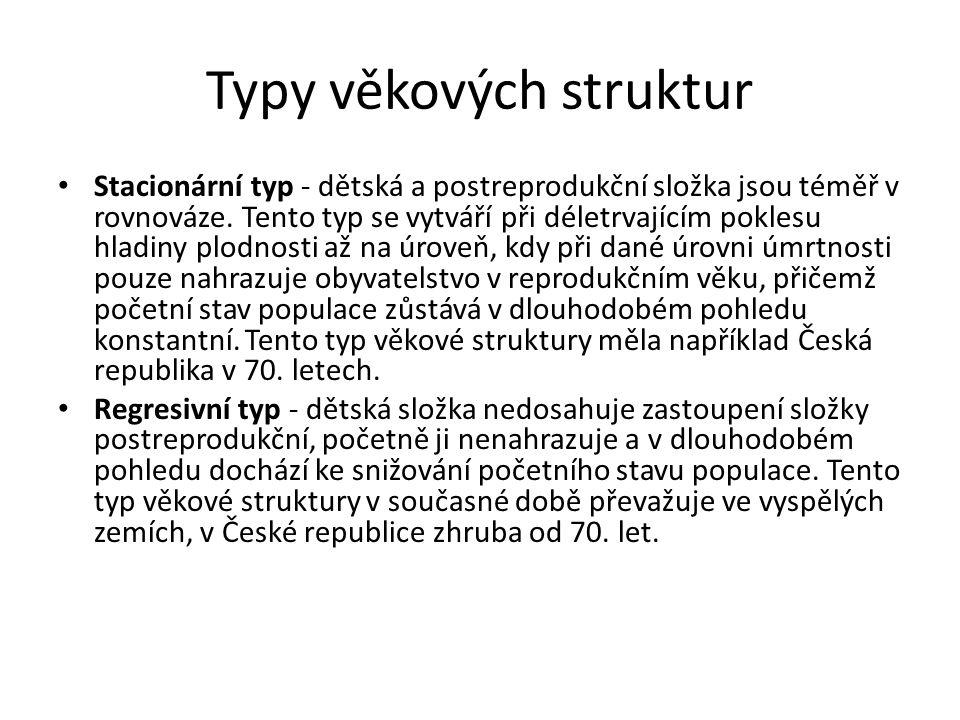 http://www.czso.cz/csu/dyngrafy.nsf/graf/cr_od_roku_1989_obyv