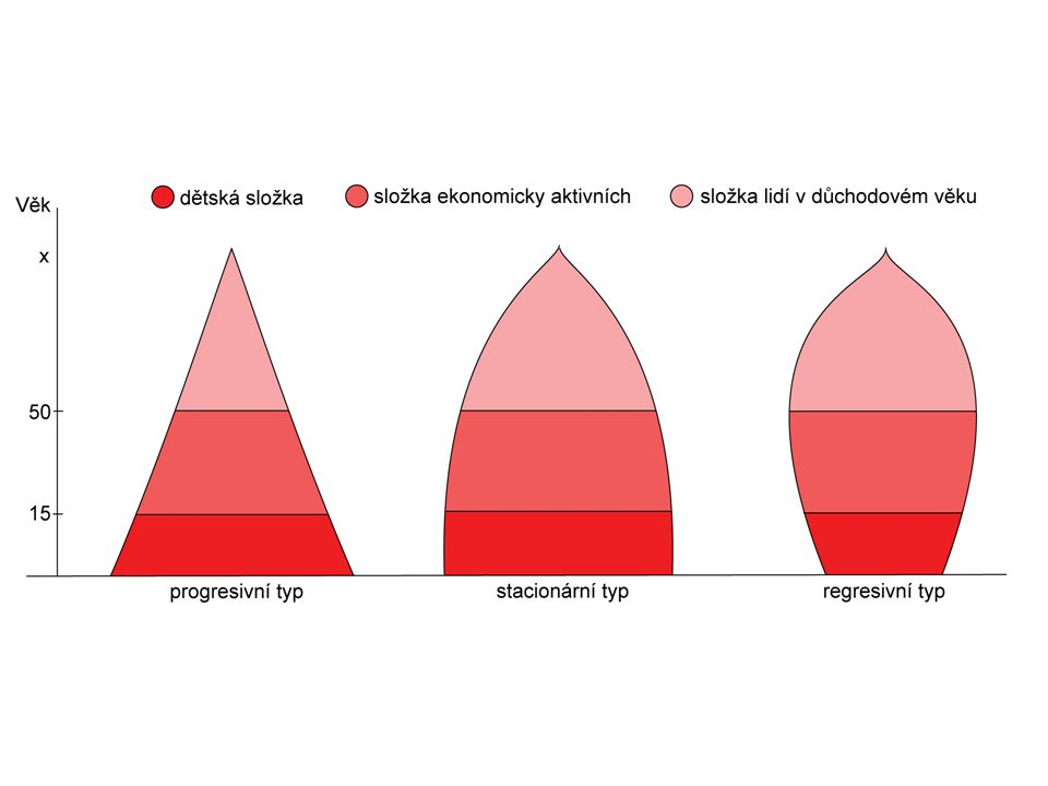 Národnostní struktura Národnost – kmenová příslušnost, jejímž hl.