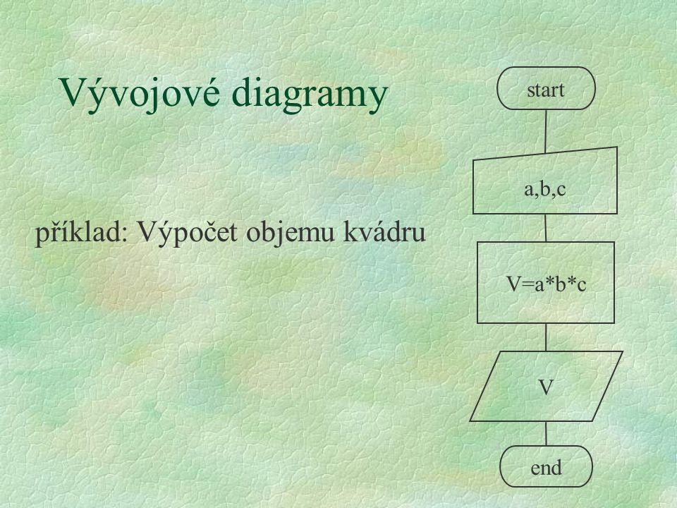 Programování v MATLABu §Je přepis algoritmu do programovacího jazyka §Je třeba s naučit základní zásady zápisu programu (syntaxi jazyka) l Klíčová slova – slova, značící určitou akci (větvení programu apod.) l Proměnné a operace s nimi (přiřazovací příkazy) l Názvy funkcí