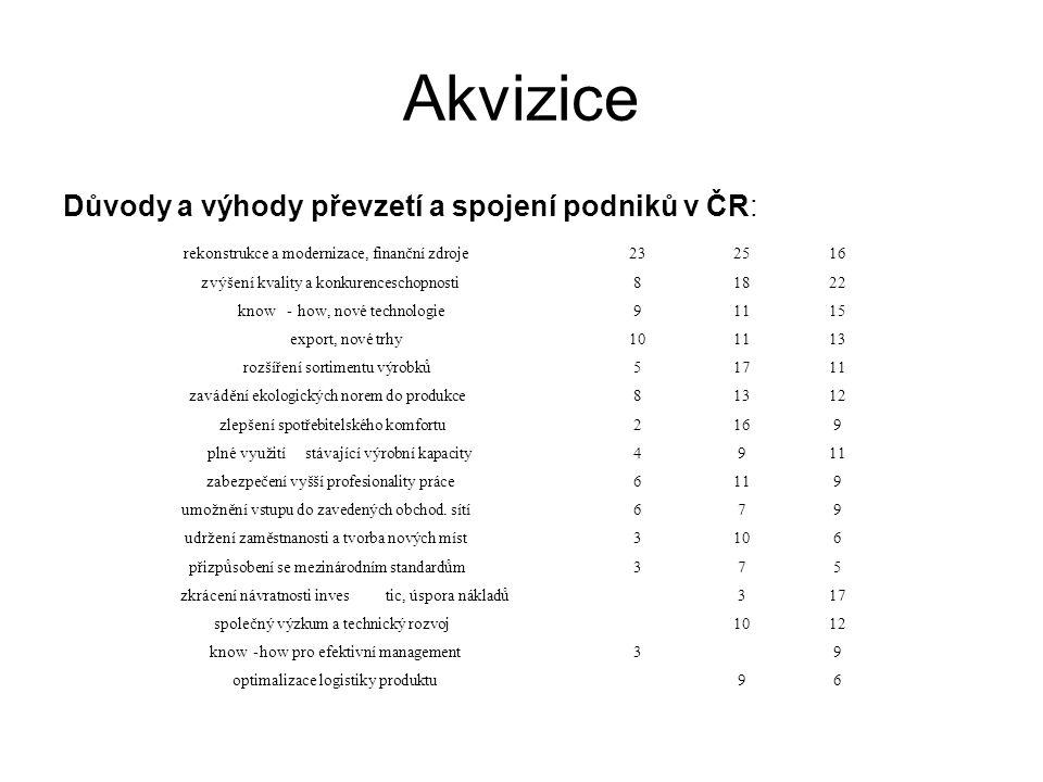 Akvizice Důvody a výhody převzetí a spojení podniků v ČR: