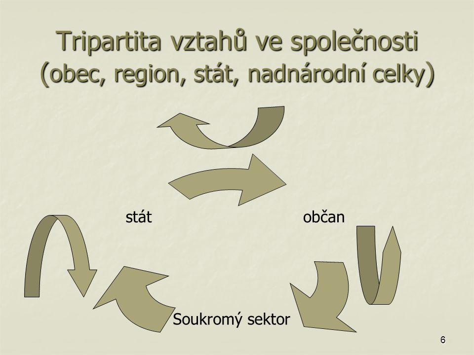 6 Tripartita vztahů ve společnosti ( obec, region, stát, nadnárodní celky ) občan Soukromý sektor stát