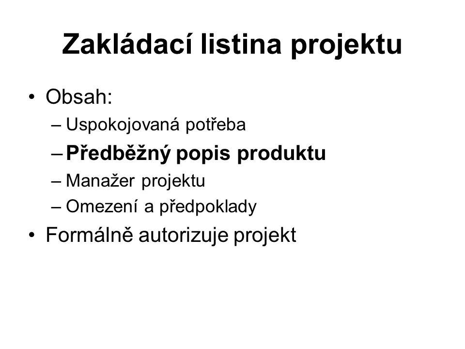 Zakládací listina projektu Obsah: –Uspokojovaná potřeba –Předběžný popis produktu –Manažer projektu –Omezení a předpoklady Formálně autorizuje projekt