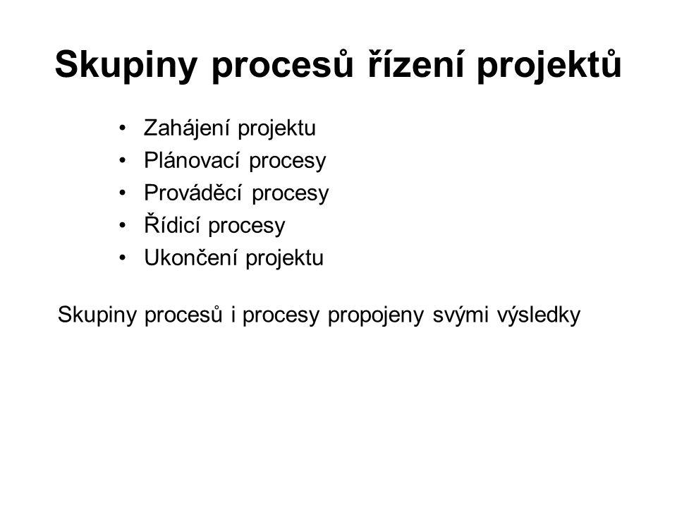Skupiny procesů řízení projektů Zahájení projektu Plánovací procesy Prováděcí procesy Řídicí procesy Ukončení projektu Skupiny procesů i procesy propo