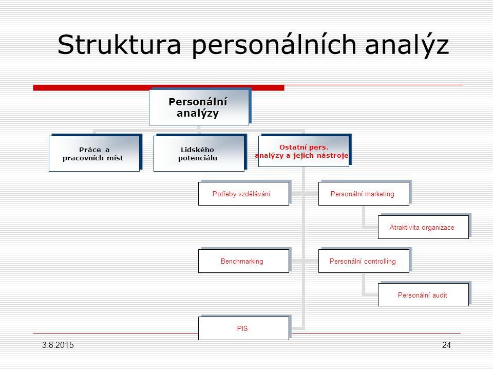 Struktura personálních analýz Personální analýzy Lidského potenciálu Stávajících lidských zdrojů Analýza počtu Evidenční počet Průměrný počet Průměrný