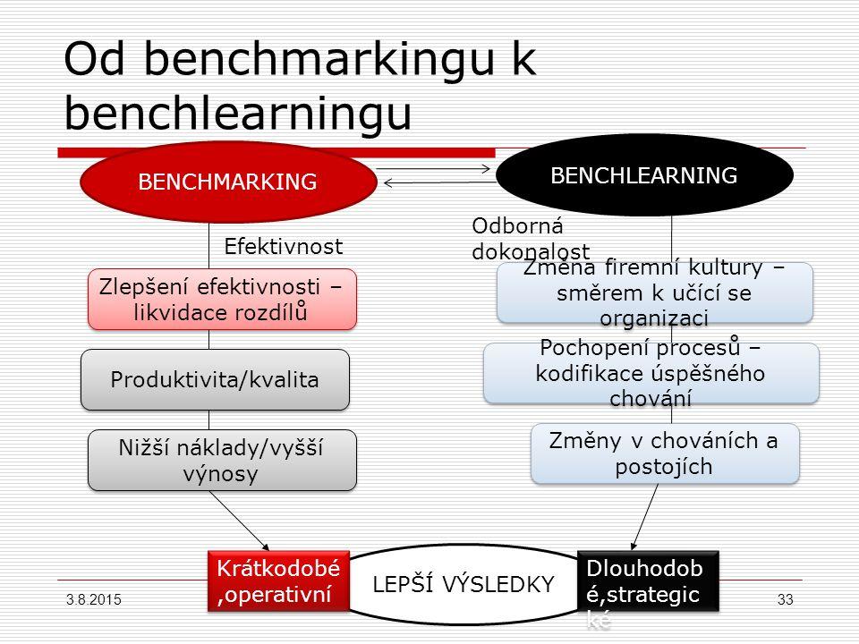 Od benchmarkingu k benchlearningu  Benchmarking vede k napodobování úspěšného chování.  Proces zdokonalování řízení a výcviku vedoucí přes benchmark