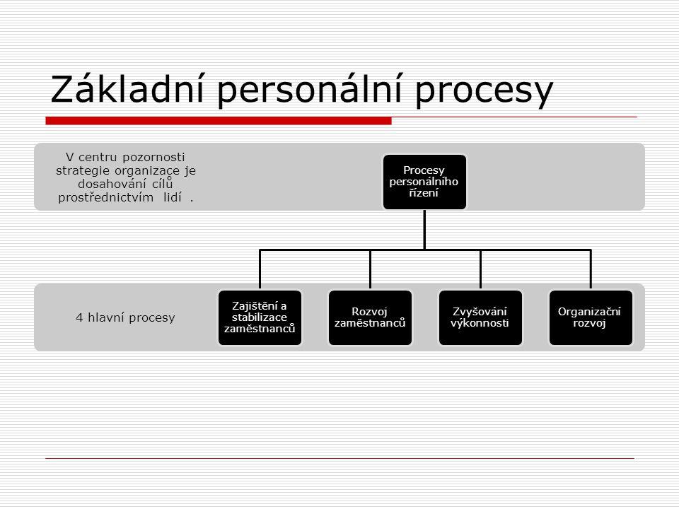 Úvod do tématického celku D  Je důležité pochopit vzájemné vztahy v personálním řízení – strategie (Cíl) – plánování (co a kdy) – analýzy (proč) – pr
