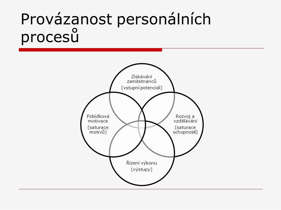 Zajištění zaměstnanců Zajištění zaměstnanců je nejdůležitější proces řízení lidských zdrojů. Proč…………………… Zdroje náboru Klíčové pozice Výkonné pozice