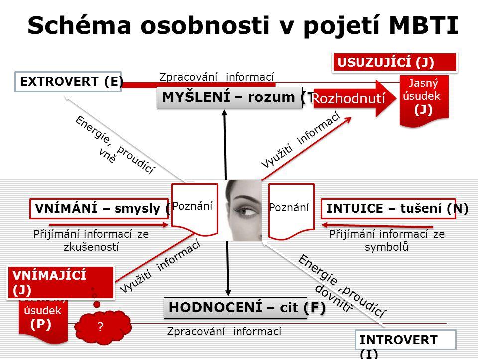 Vývojové metody výběru Analýza typologie osobnosti uchazeče s charakteristikou prostředí dle metodiky MBTI ( Komparace osobnostní typologie a charakte