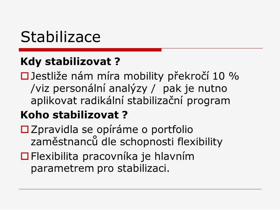 78 Proces stabilizace O procesu stabilizace zaměstnanců hovoříme v souvislosti s efektivním hospodařením s lidskými zdroji. Každá změna pracovníka na