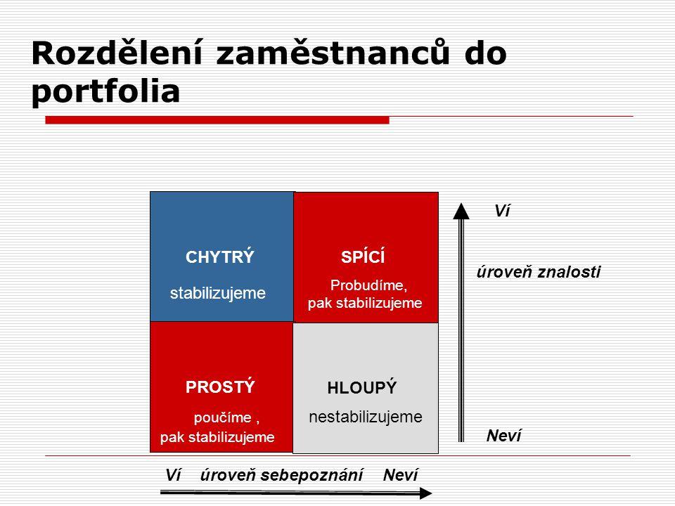 Stabilizace Kdy stabilizovat ?  Jestliže nám míra mobility překročí 10 % /viz personální analýzy / pak je nutno aplikovat radikální stabilizační prog