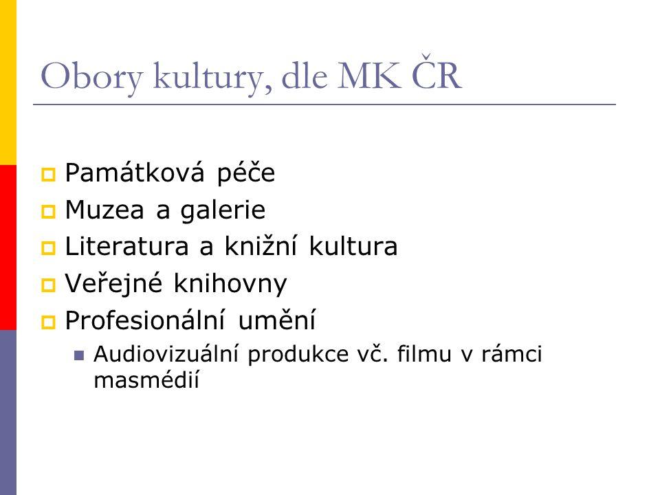 Obory kultury, dle MK ČR  Památková péče  Muzea a galerie  Literatura a knižní kultura  Veřejné knihovny  Profesionální umění Audiovizuální produkce vč.