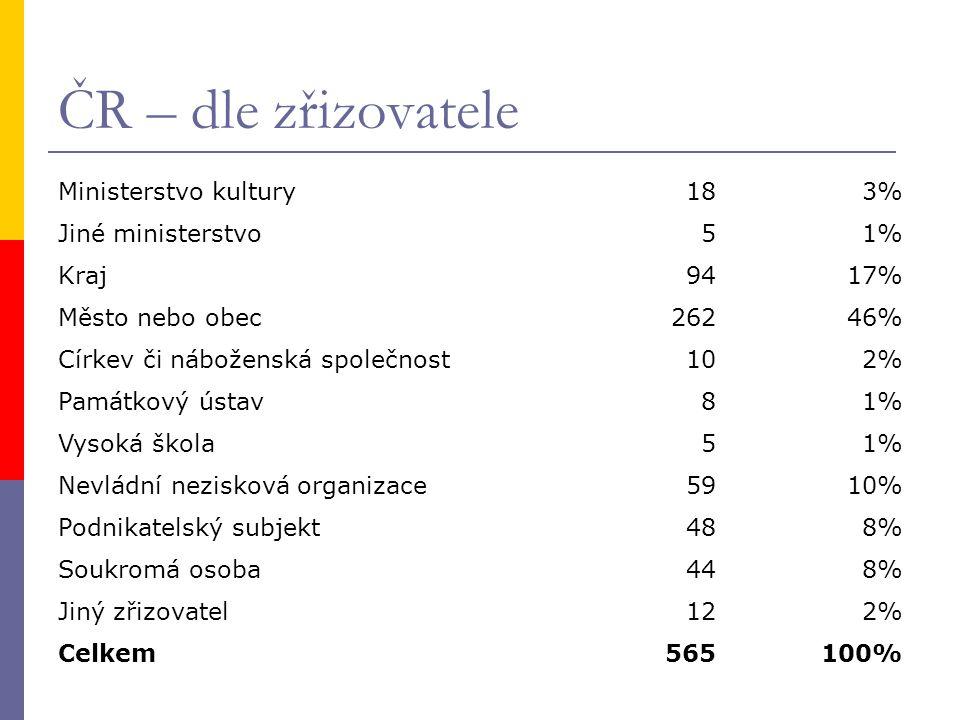 Statistiky Národní knihovny Struktura naší knižní produkce v posledních letech zásadně nemění: V roce 2008 celkem 18 528 titulů Převažují knihy v češtině (90 %).