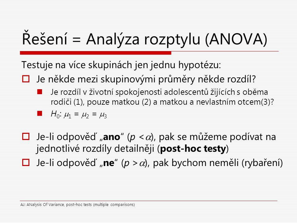Řešení = Analýza rozptylu (ANOVA) Testuje na více skupinách jen jednu hypotézu:  Je někde mezi skupinovými průměry někde rozdíl? Je rozdíl v životní