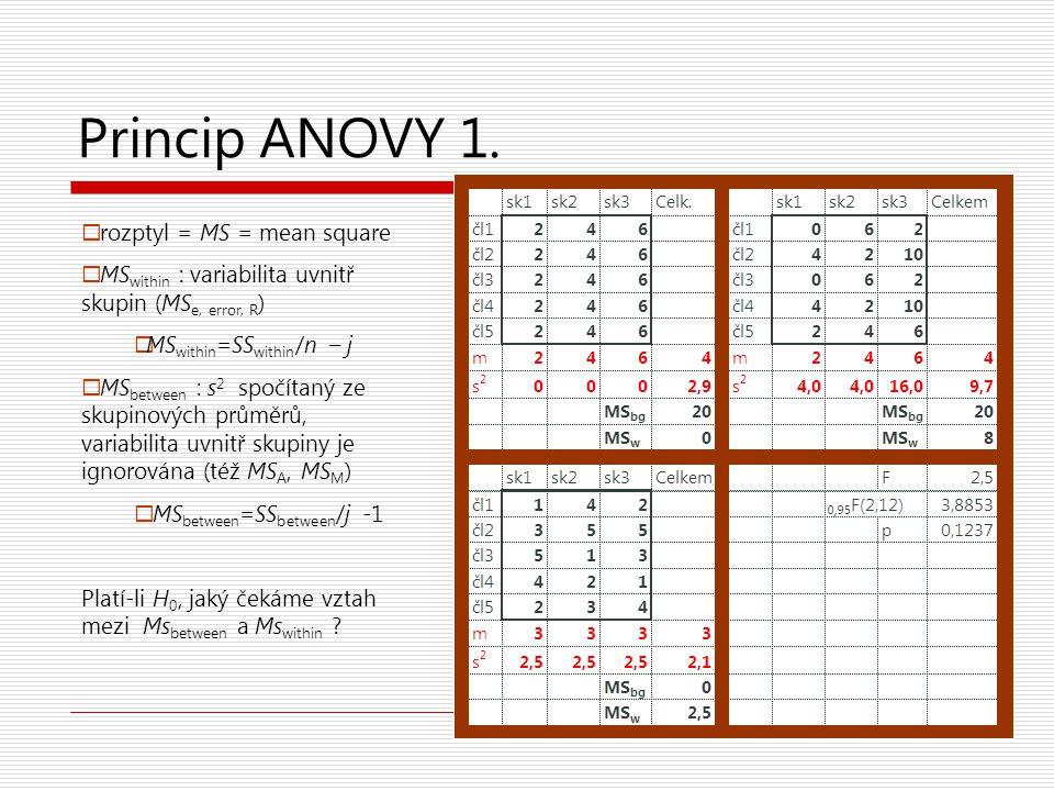Princip ANOVY – F -test  Čím jsou si průměry podobnější, tím je rozptyl mezi skupinami nižší (MS between se blíží 0)  Čím nižší je rozptyl uvnitř skupin (MS within se blíží 0), tím průkaznější se průměry mezi skupinami zdají být.