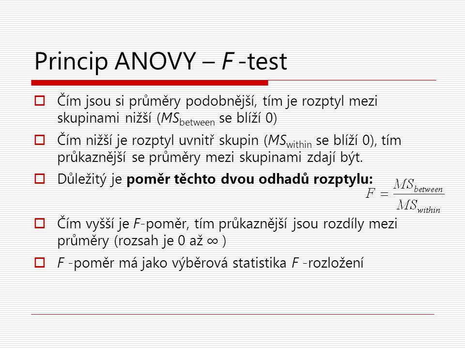 Princip ANOVY – F -test  Čím jsou si průměry podobnější, tím je rozptyl mezi skupinami nižší (MS between se blíží 0)  Čím nižší je rozptyl uvnitř sk