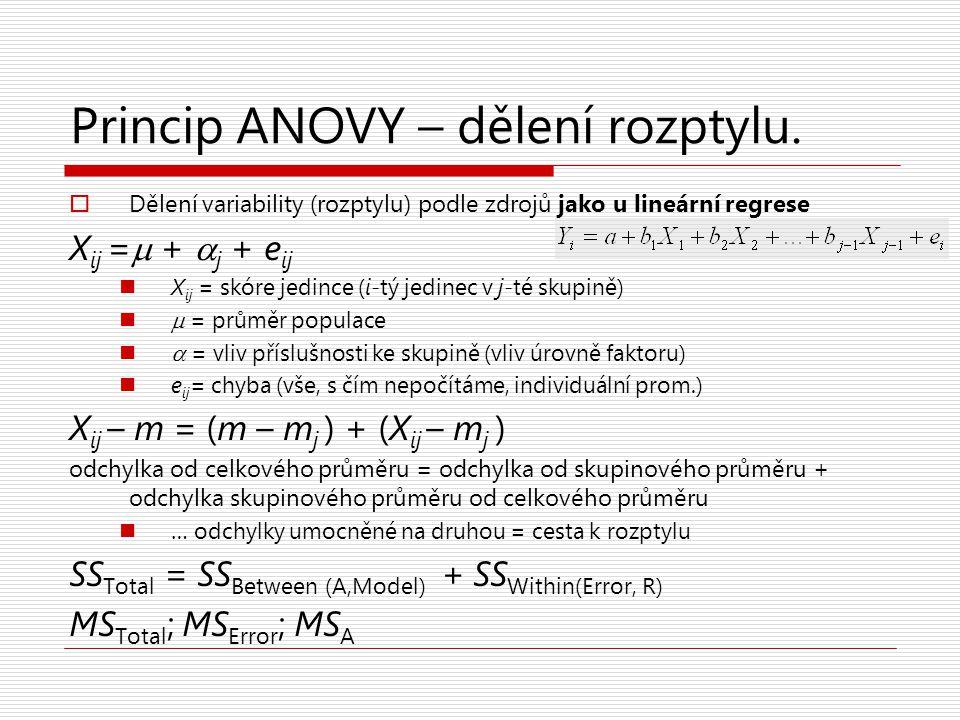 Princip ANOVY – dělení rozptylu.  Dělení variability (rozptylu) podle zdrojů jako u lineární regrese X ij =  +  j + e ij X ij = skóre jedince (i-tý