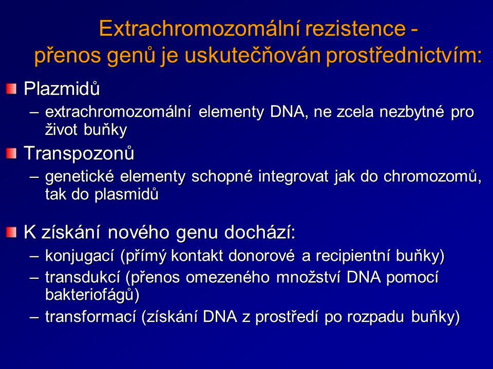 Extrachromozomální rezistence - přenos genů je uskutečňován prostřednictvím: Plazmidů –extrachromozomální elementy DNA, ne zcela nezbytné pro život bu