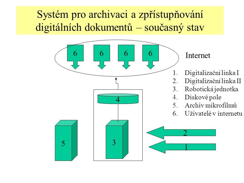 Systém pro archivaci a zpřístupňování digitálních dokumentů – současný stav 1 2 3 5 4 6666 Internet 1.Digitalizační linka I 2.Digitalizační linka II 3.Robotická jednotka 4.Diskové pole 5.Archiv mikrofilmů 6.Uživatelé v internetu