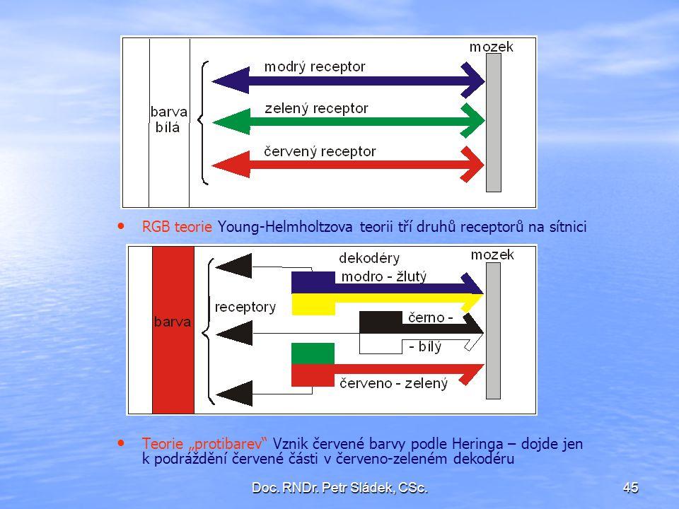 """Doc. RNDr. Petr Sládek, CSc.45 RGB teorie Young-Helmholtzova teorii tří druhů receptorů na sítnici Teorie """"protibarev"""" Vznik červené barvy podle Herin"""