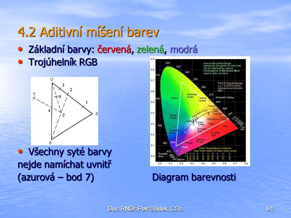 Doc. RNDr. Petr Sládek, CSc.61 4.2 Aditivní míšení barev Základní barvy: červená, zelená, modrá Základní barvy: červená, zelená, modrá Trojúhelník RGB